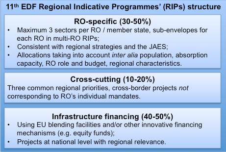 11th-EDF-Regional-Indicative-Programmes-Structure