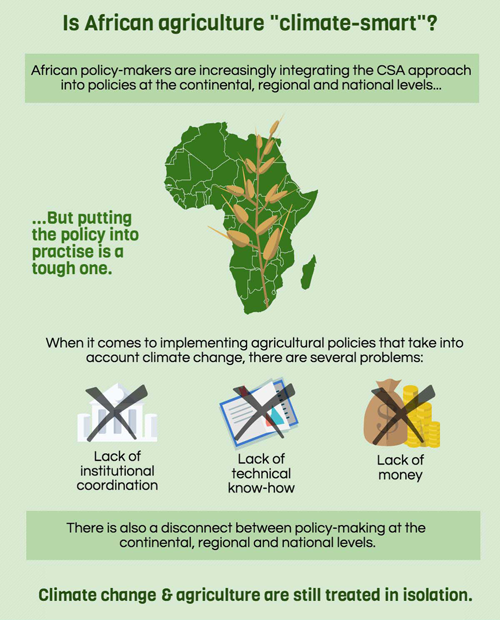 Climate-Smart-Agriculture-Africa-Infographic-Small-ECDPM