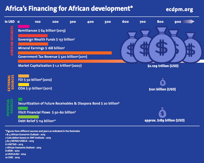 ECDPM-Africa-Financing-for-African-Development