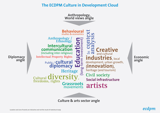 ECDPM-Culture-EU-External-Relations-Infograph-2-Small