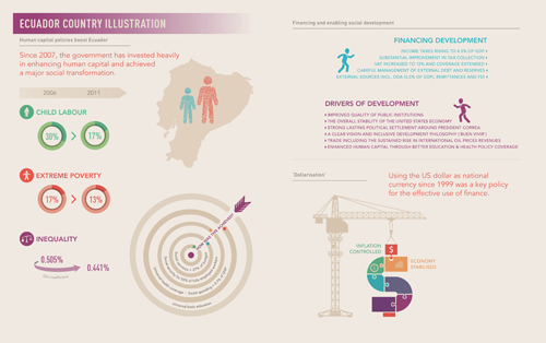 ERD5-Infographic-1-Ecuador-Country-Illustration-500