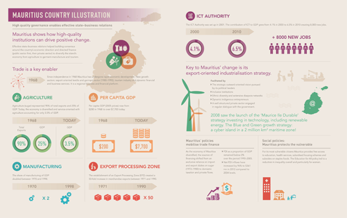 ERD5-Infographic-2-Mauritius-Country-Illustration-500