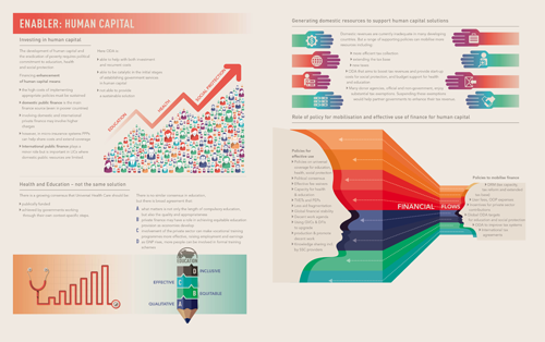ERD5-Infographic-5-Enabler-Human-Capital-500