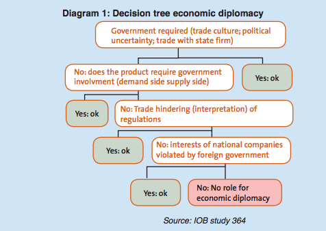 Economic Diplomacy And South South Trade A New Issue In Development Ecdpm