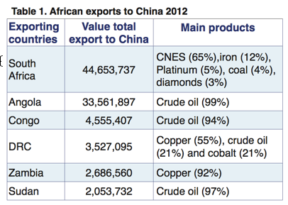 Mapping and comparing China's imports from Africa - ECDPM