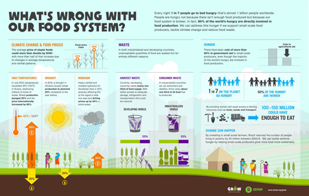 Oxfam-Food-Production-Infographic-450