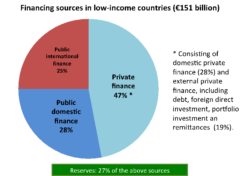 FK - European development finance post-2015 Figure 1